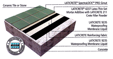 Laticrete 174 Waterproofing System